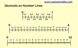 Decimals on Number Lines