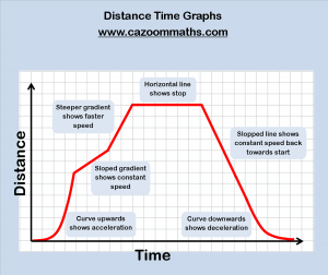Distance Time Graphs