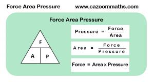 Force Area Pressure Formula