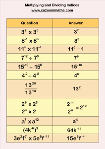 Multiplying and Dividing Indices