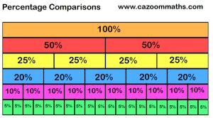 Percentage Comparisons Help Sheet