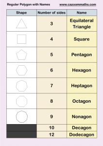 Regular Polygons with Names