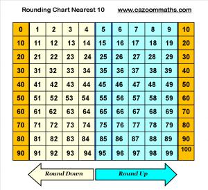 Rounding Chart to Nearest Ten
