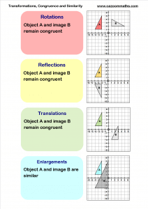 Transformations, congruency and similarity