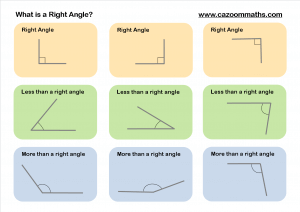 What is a Right Angle
