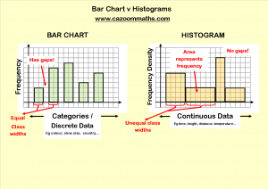 Bar Chart vs Histograms