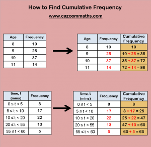 How to find Cumulative Frequency