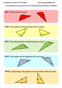 Congruence Criteria for Triangles