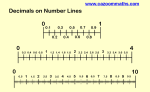 Decimals on Number Lines