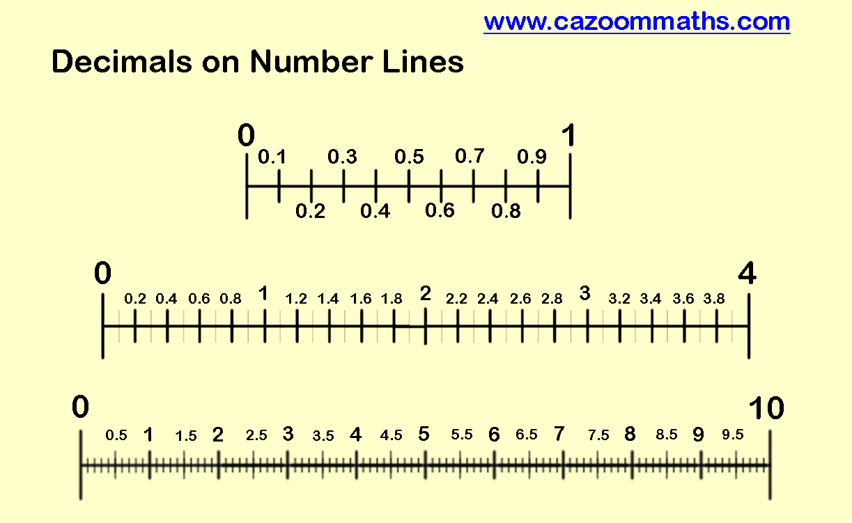 Fractions And Decimals On A Number Line Printable decimal number – Decimals on Number Line Worksheet