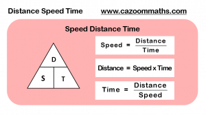 Distance Speed Time Formula
