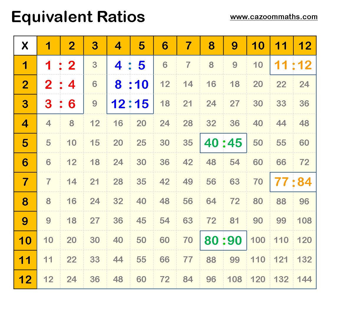 math worksheet : ratio  cazoom maths worksheets : Maths Ratio Worksheets