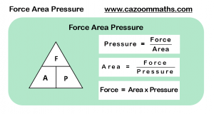 Force Area Pressure Formula