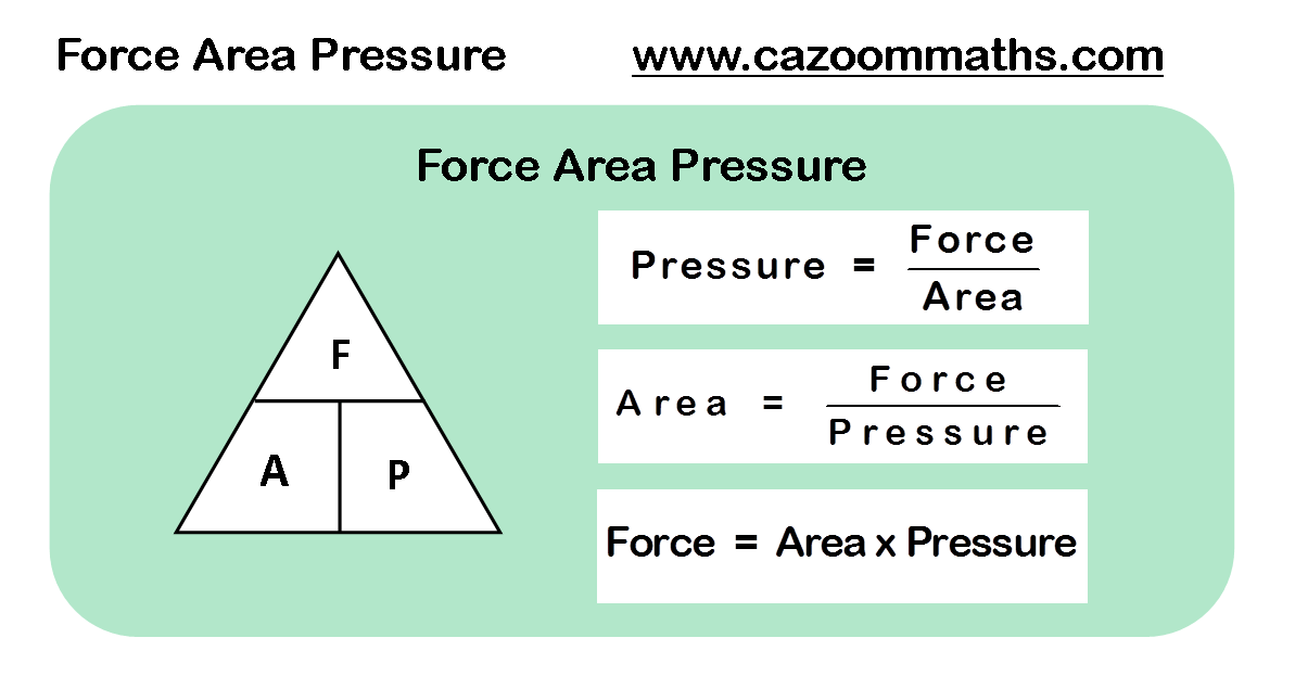 force area pressure formula cazoom maths worksheets. Black Bedroom Furniture Sets. Home Design Ideas