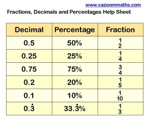 Fractions Decimals Percentages Help Sheet