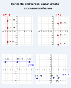 Horizontal and Vertical Linear Graphs