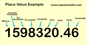 Place Value Example