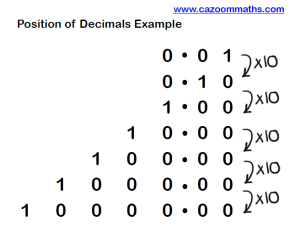Position of Decimals Example