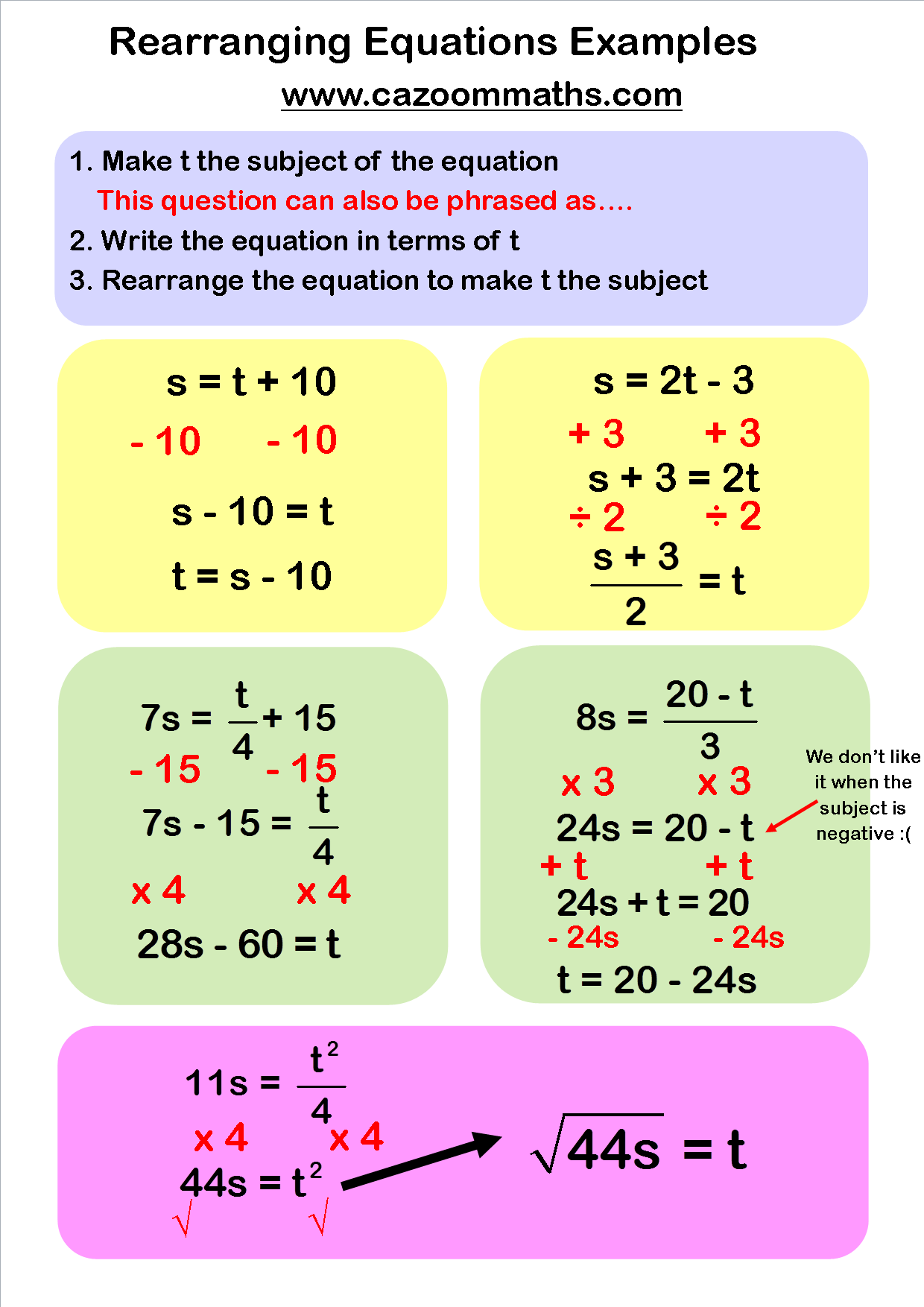 worksheet Rearranging Equations Worksheet rearranging equations examples cazoom maths worksheets