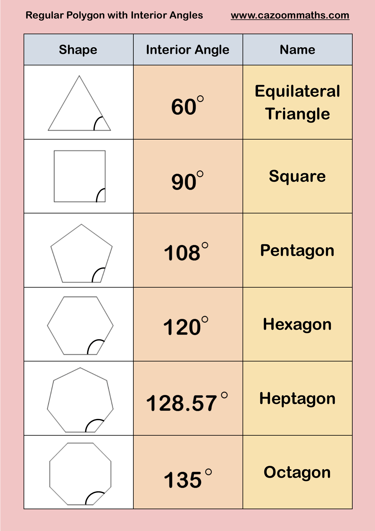 worksheet Regular Polygons Worksheet regular polygons with interior angles cazoom maths worksheets angles