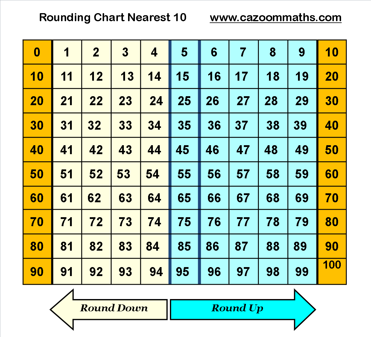 In the image below, a1 to a20 are digits 00 to 19, b1 downward contains the formula =round(a1, 0), and c1 down