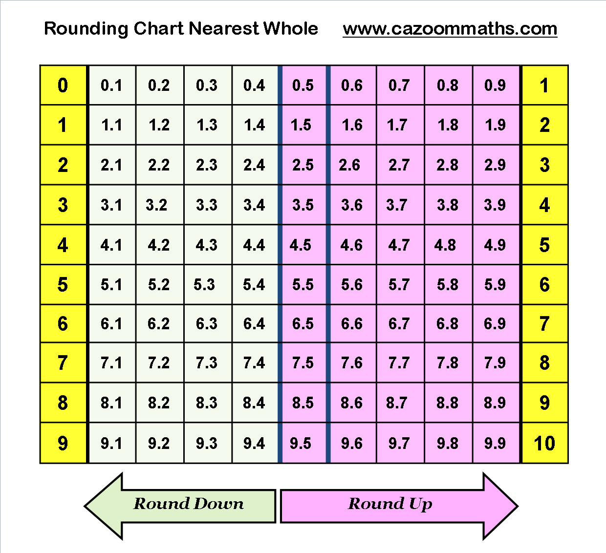 Number Resources : Cazoom Maths Worksheets