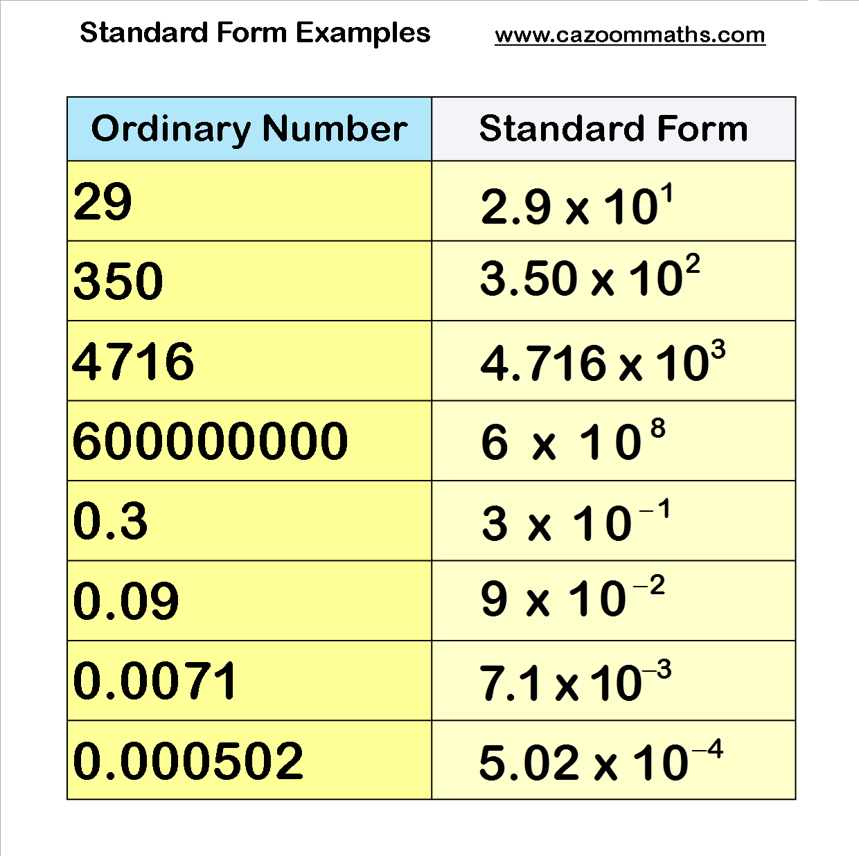 writing numbers in standard form worksheets This exercise demonstrates how addition in larger numbers is simpler when  numbers are  what is the standard form of this numeral written in expanded  form.
