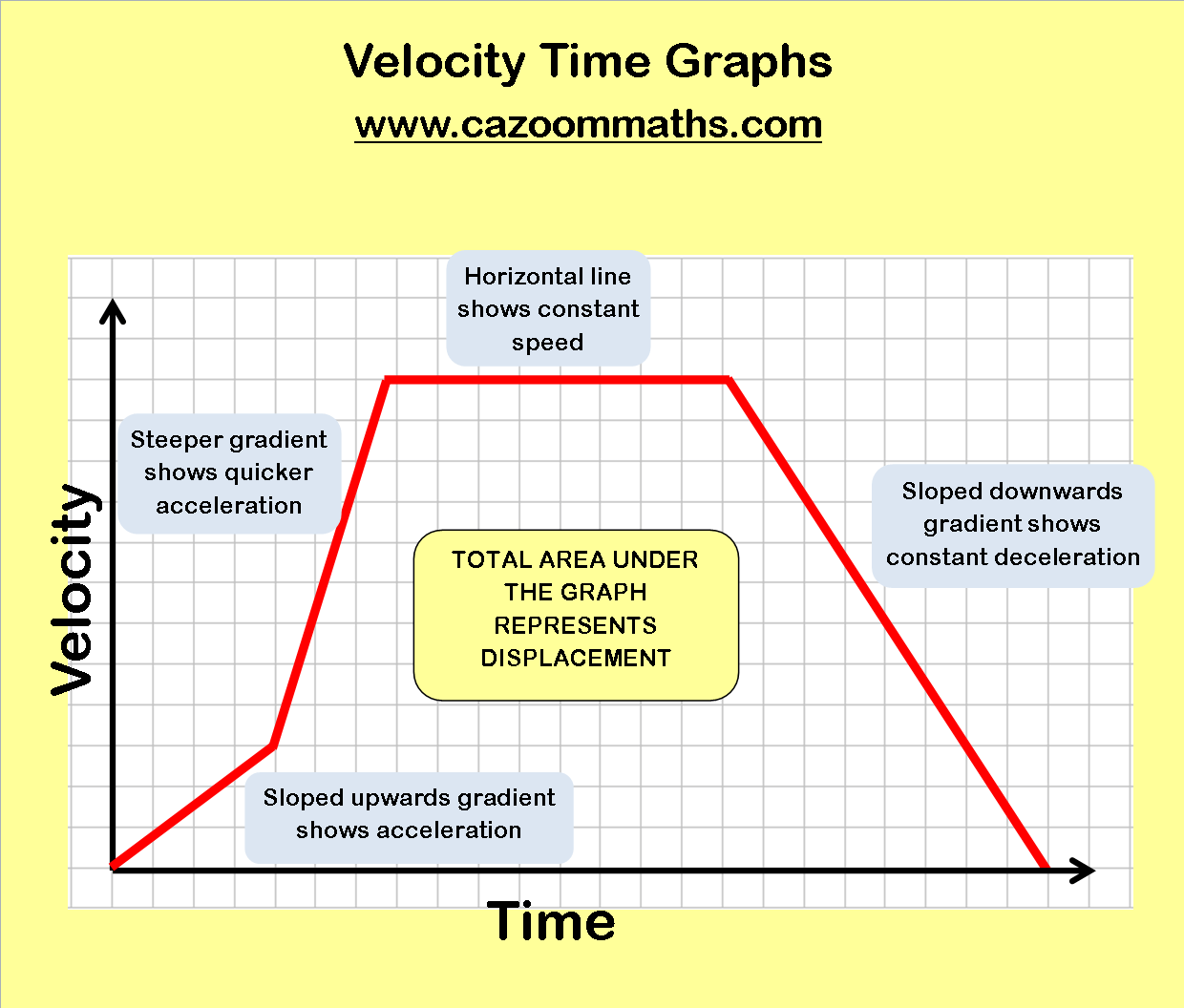 Worksheets Velocity Time Graphs Questions And Answers Pdf real life graphs cazoom maths worksheets velocity time graphs