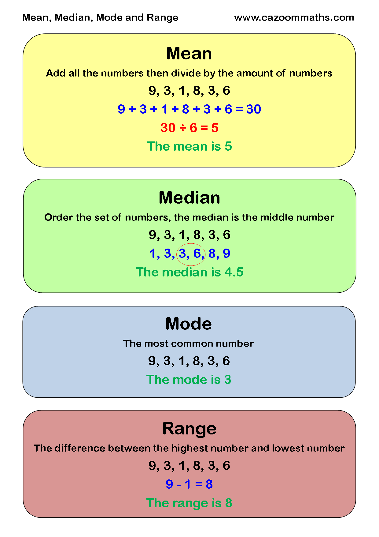 Mean Median Mode | Cazoom Maths Worksheets