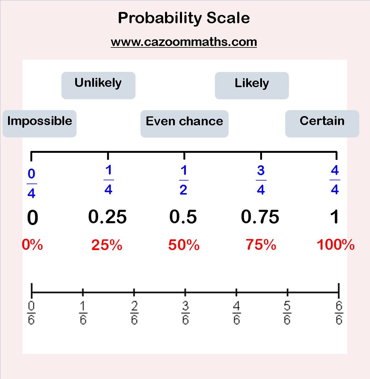 probability in Ccssmathcontenthssmda3 (+) develop a probability distribution for a  random variable defined for a sample space in which theoretical probabilities can  be.