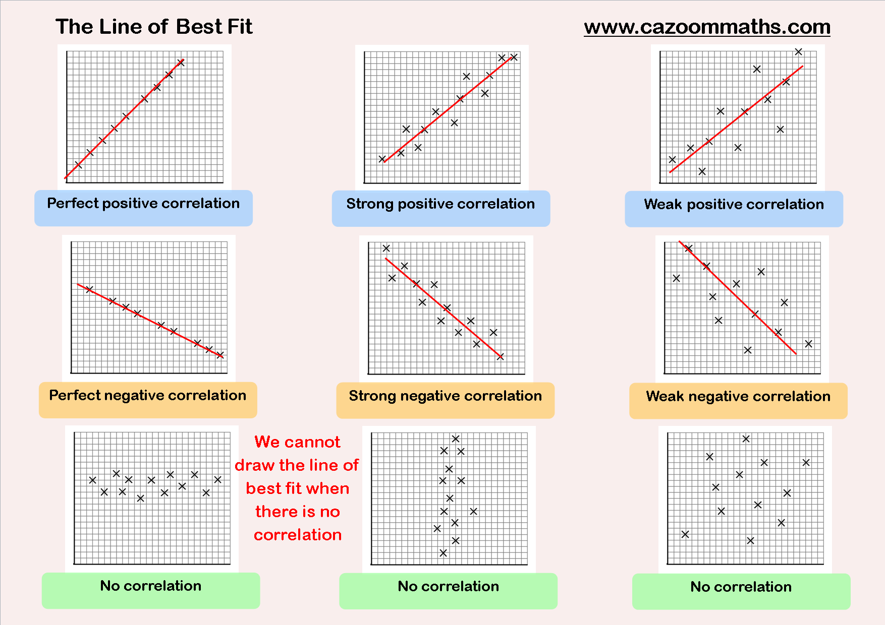 Printables Line Of Best Fit Worksheet scatter graphs cazoom maths worksheets the line of best fit