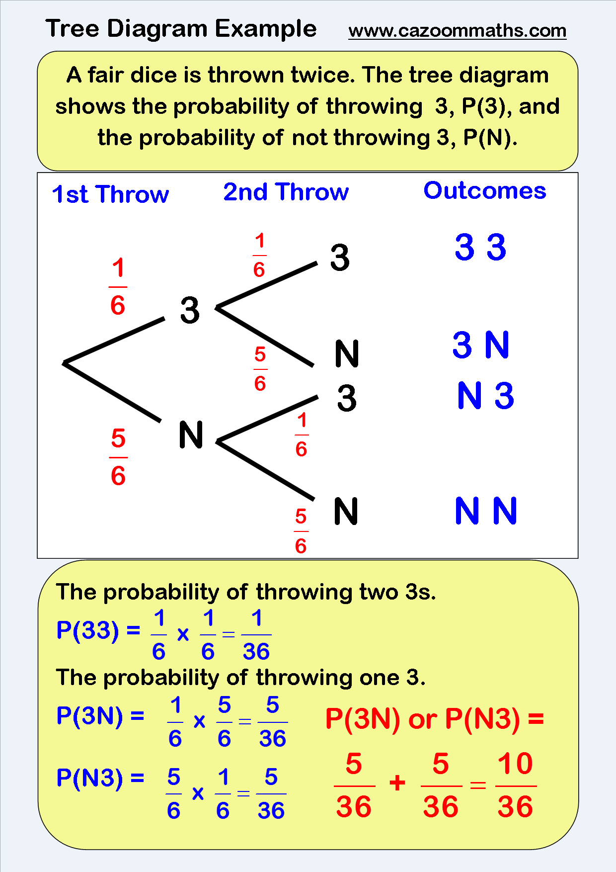 Probability : Cazoom Maths Worksheets