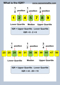 What is the Inter Quartile Range