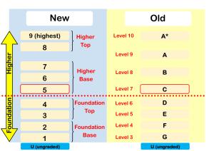 gcse 9-1 grades