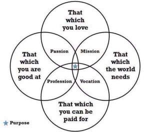 passion-mission-profession-vocation