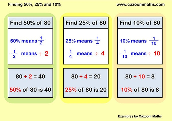 KS3 and KS4 Percentages Worksheets With Answers