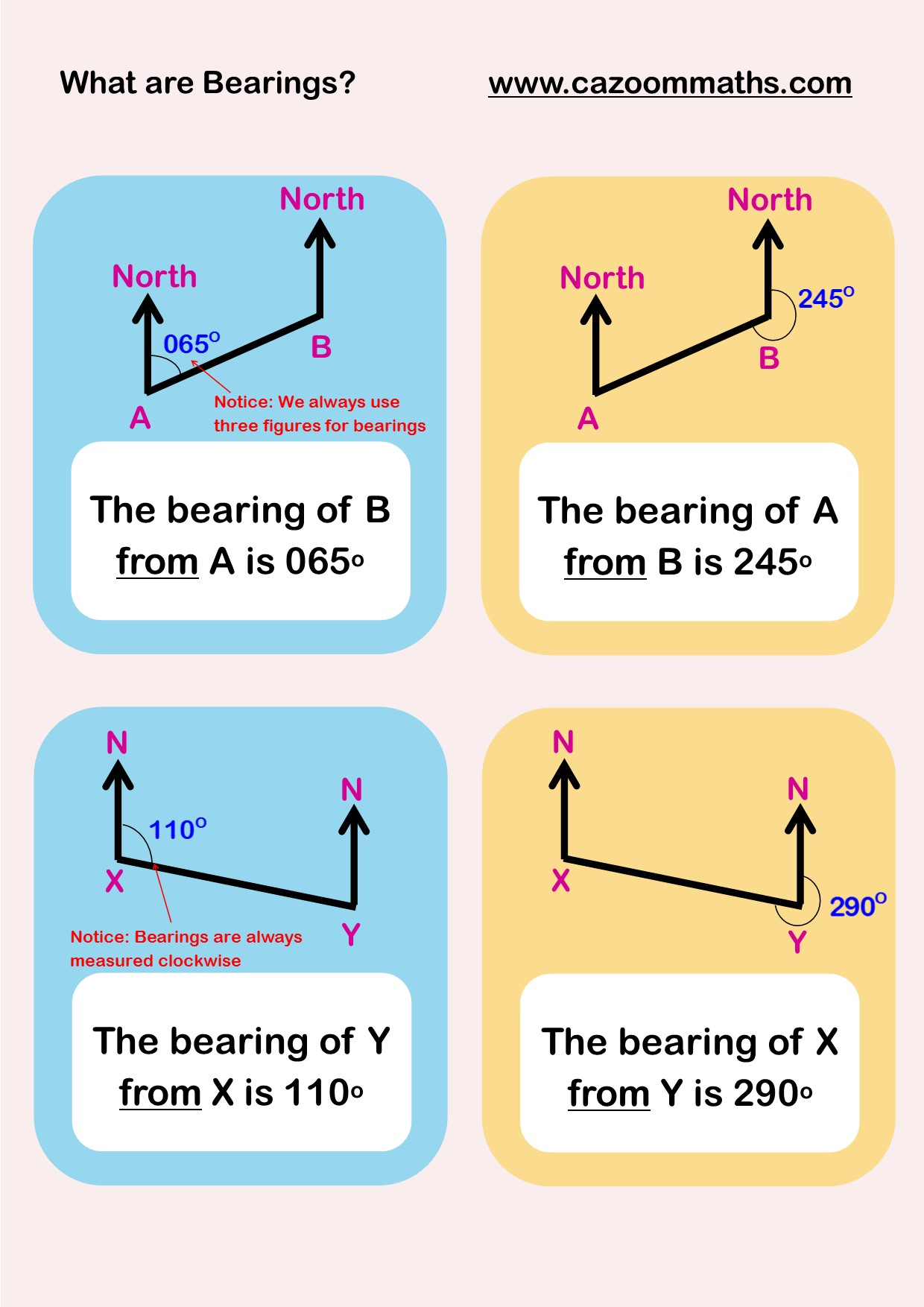 Bearings Example