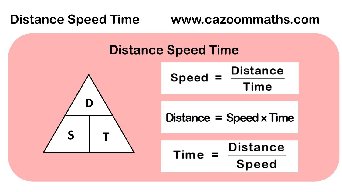 Distance Speed Time Example