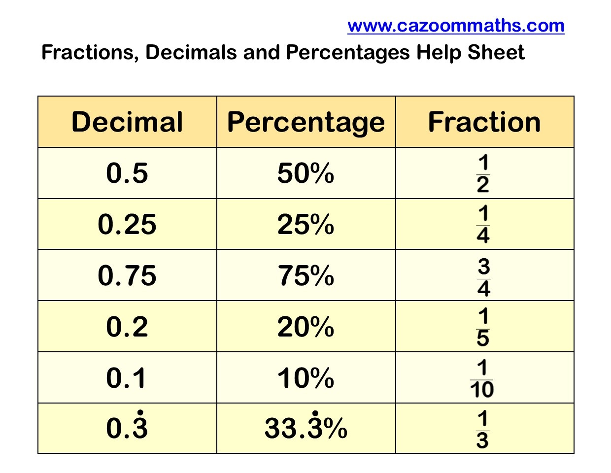 Fractions to Decimals to Percentages – Converting Fractions Decimals and Percentages Free Worksheets