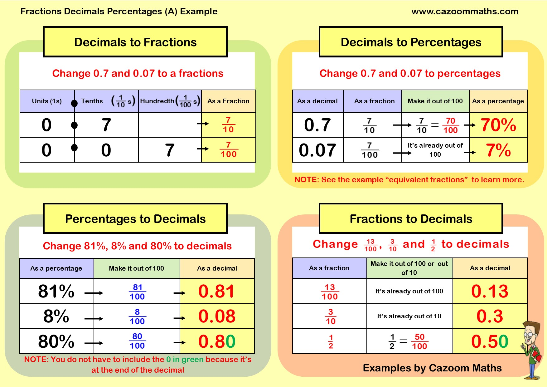 Cazoom Maths Worksheets Fraction Decimal Percentage