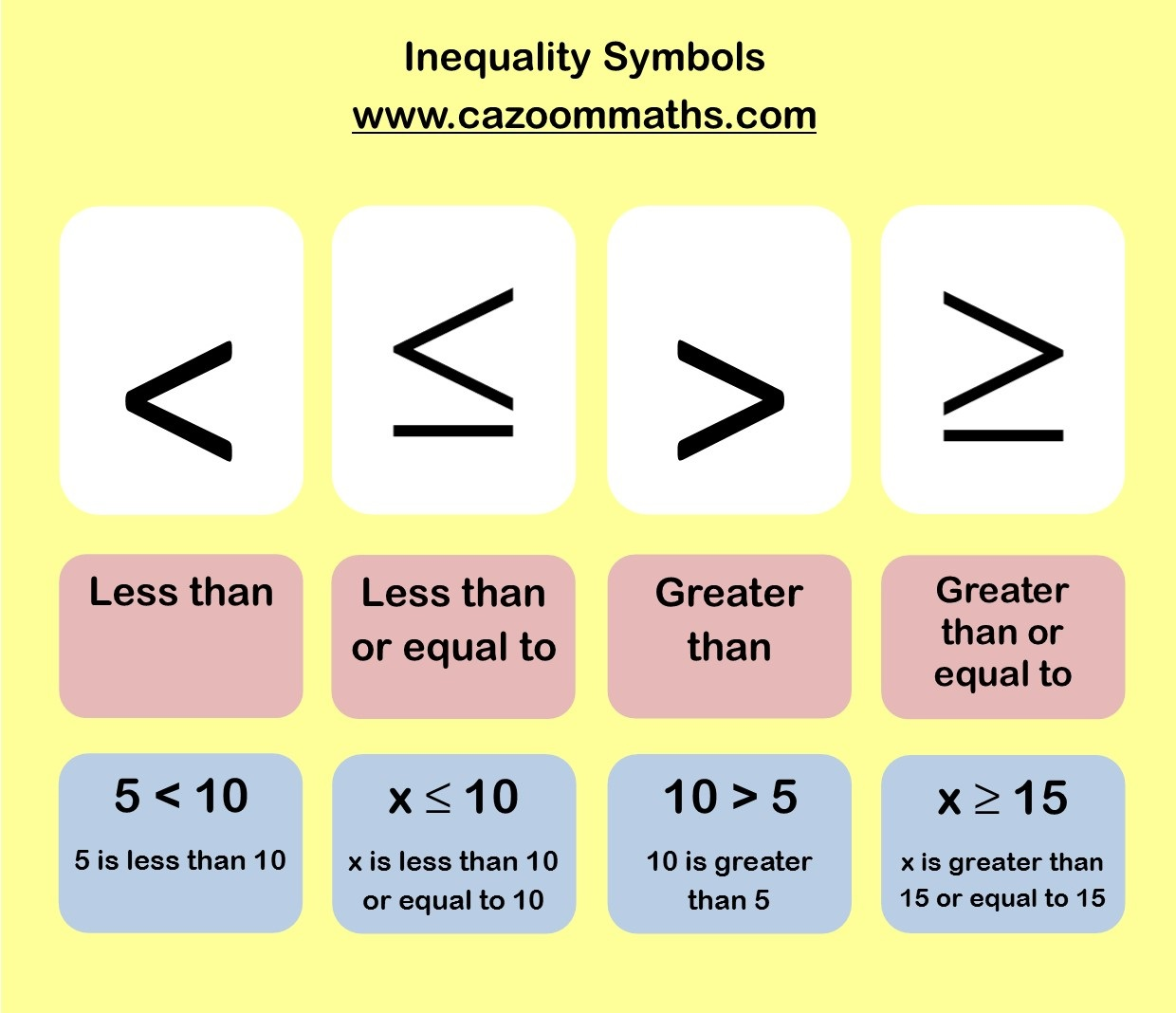 Inequalities – Inequalities Maths Worksheet