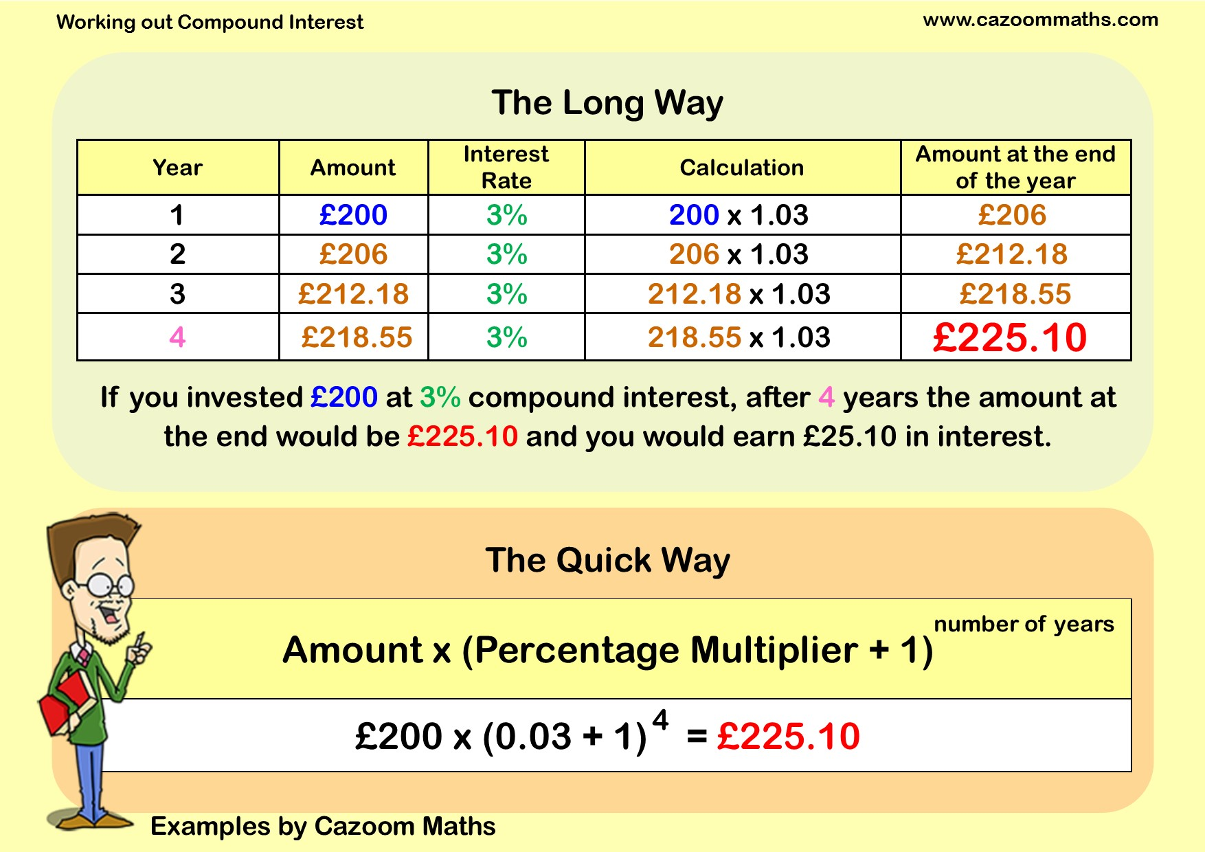 Percentages – Compound Interest Worksheets