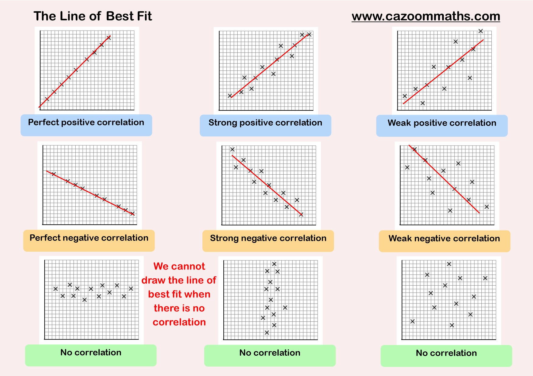 Worksheets Scatter Plot Worksheets scatter graphs cazoom maths worksheets graphs