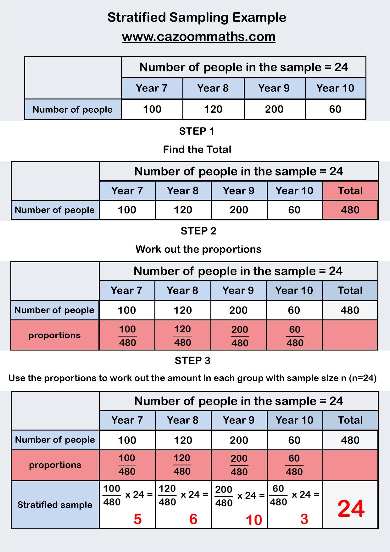 Scatter Graphs – Line of Best Fit Worksheets