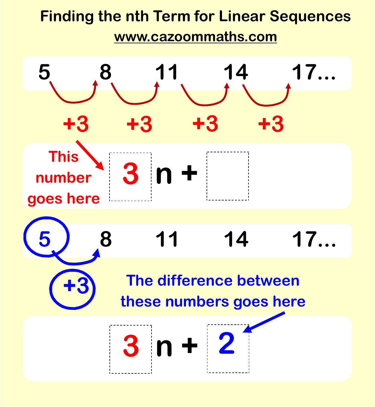 Workbooks linear worksheets : Sequences | Cazoom Maths Worksheets
