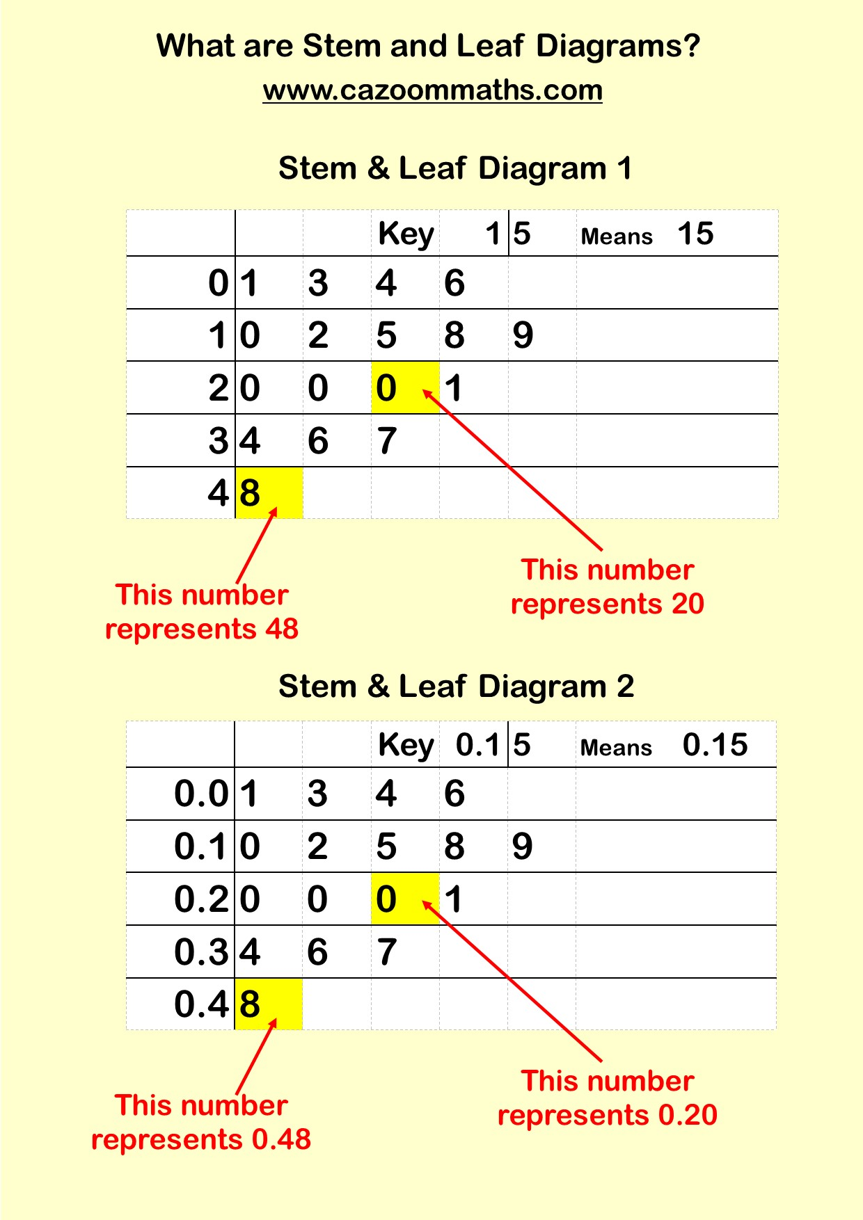 Stem and leaf diagrams ks3 and ks4 maths worksheets cazoom maths stem and leaf example ccuart Images