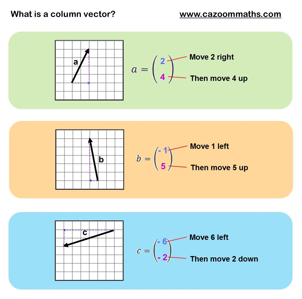 Vectors Teaching Resource