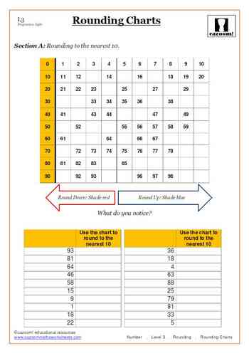 Rounding | Cazoom Maths Worksheets